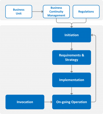 It Service Continuity Management It Service Management Office