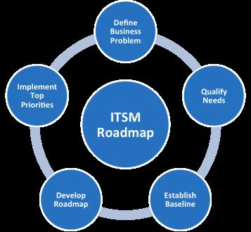 Our Processes | IT Service Management Office